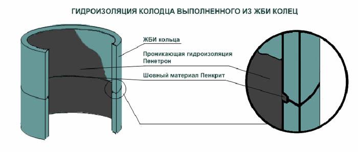 Герметизация колец колодца