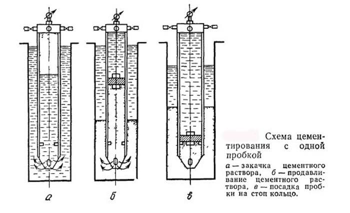 Схема цементирования