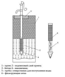 схема обустройства абиссинского колодца