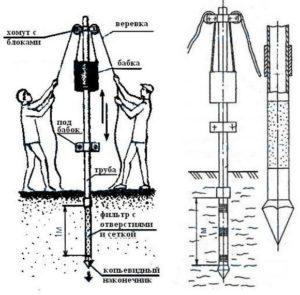 забивка абиссинского колодца