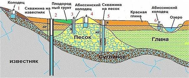 схема расположения абиссинского колодца