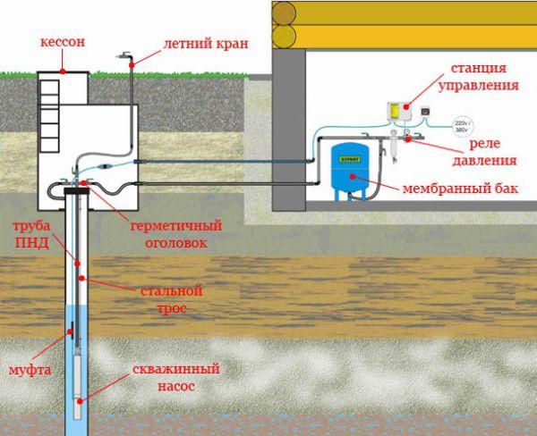 Схема подключения насосной станции