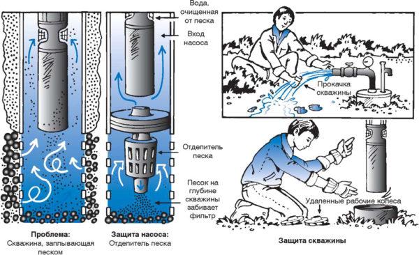 промывка скважины
