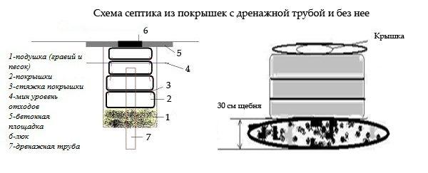схема канализации из покрышек