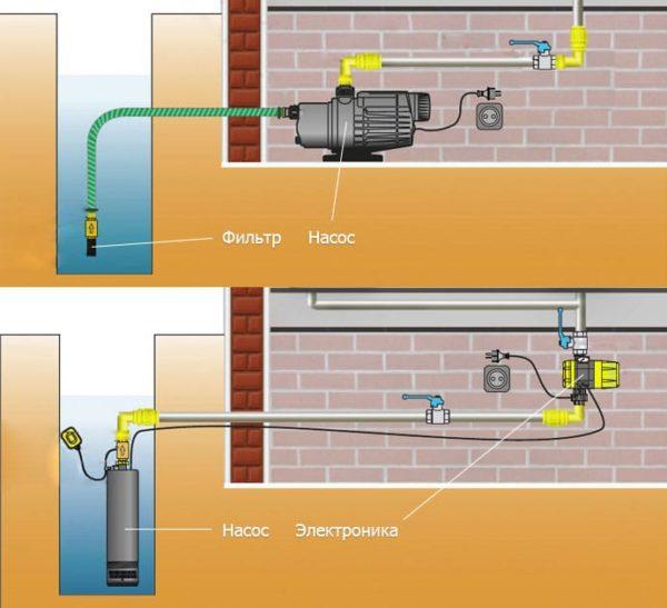 водоснабжение в загородном доме