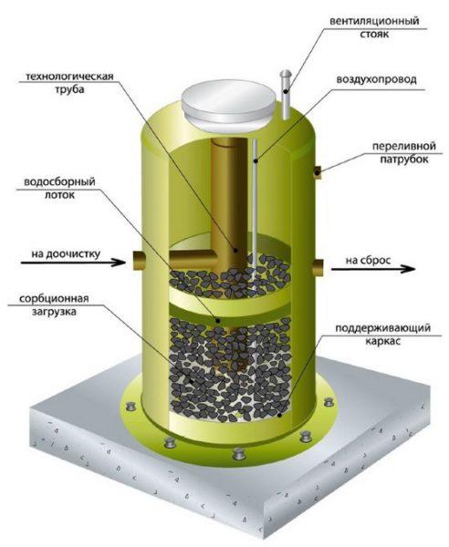 материалы сорбционного фильтра