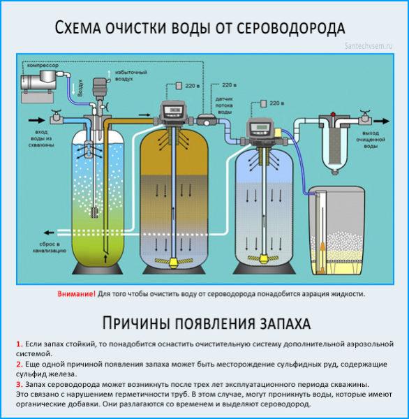 схема отчистки воды