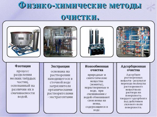 химический метод очситки воды