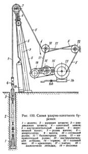 схема ударно-канатного бурения