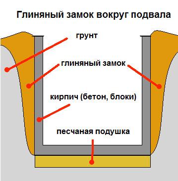 схема замка для колодца